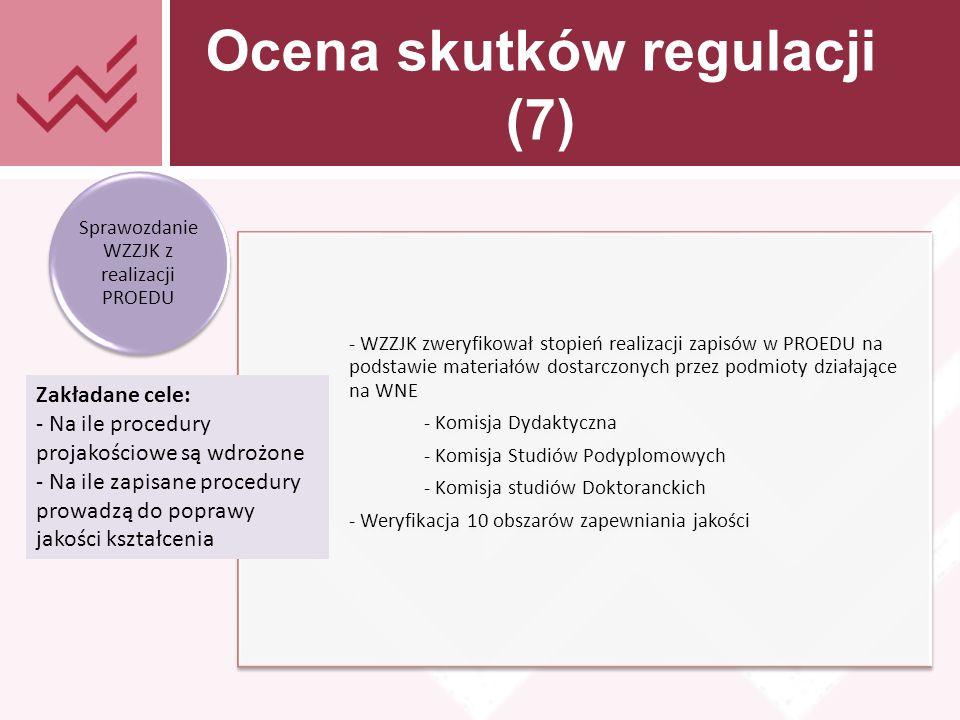 Tekst prezentacji Ocena skutków regulacji (7) - WZZJK zweryfikował stopień realizacji zapisów w PROEDU na podstawie materiałów dostarczonych przez podmioty działające na WNE - Komisja Dydaktyczna - Komisja Studiów Podyplomowych - Komisja studiów Doktoranckich - Weryfikacja 10 obszarów zapewniania jakości Sprawozdanie WZZJK z realizacji PROEDU Zakładane cele: - Na ile procedury projakościowe są wdrożone - Na ile zapisane procedury prowadzą do poprawy jakości kształcenia Zakładane cele: - Na ile procedury projakościowe są wdrożone - Na ile zapisane procedury prowadzą do poprawy jakości kształcenia