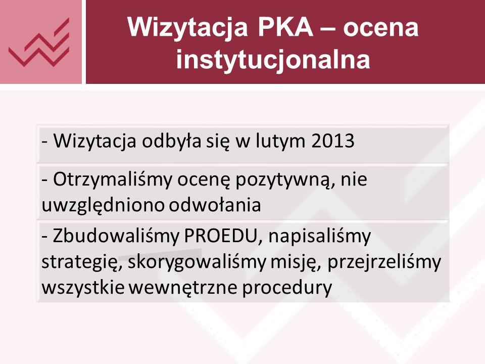 Tekst prezentacji Wizytacja PKA – ocena instytucjonalna - Wizytacja odbyła się w lutym 2013 - Otrzymaliśmy ocenę pozytywną, nie uwzględniono odwołania - Zbudowaliśmy PROEDU, napisaliśmy strategię, skorygowaliśmy misję, przejrzeliśmy wszystkie wewnętrzne procedury