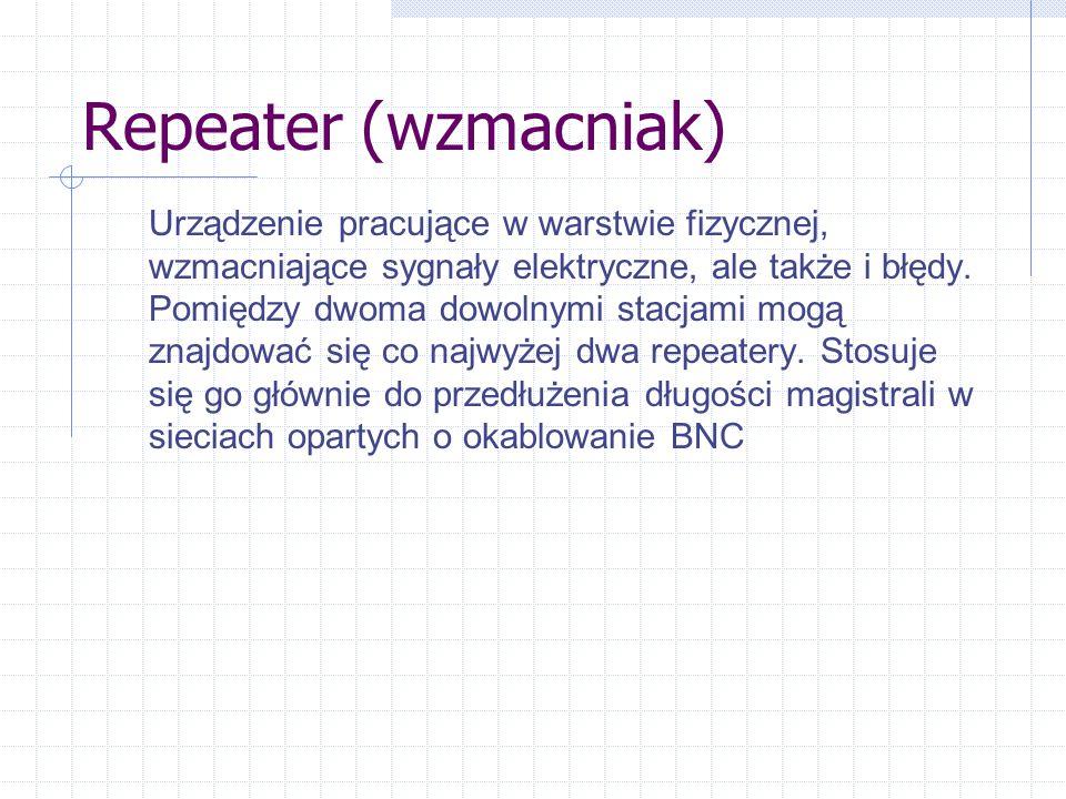 Repeater (wzmacniak) Urządzenie pracujące w warstwie fizycznej, wzmacniające sygnały elektryczne, ale także i błędy.