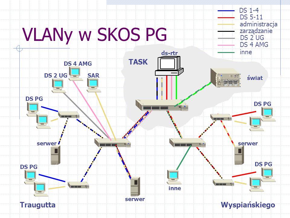 TASK VLANy w SKOS PG ds-rtr DS 1-4 DS 5-11 administracja zarządzanie DS 2 UG DS 4 AMG inne DS PG serwer DS 2 UG DS 4 AMG inne SAR świat DS PG Traugutta DS PG Wyspiańskiego