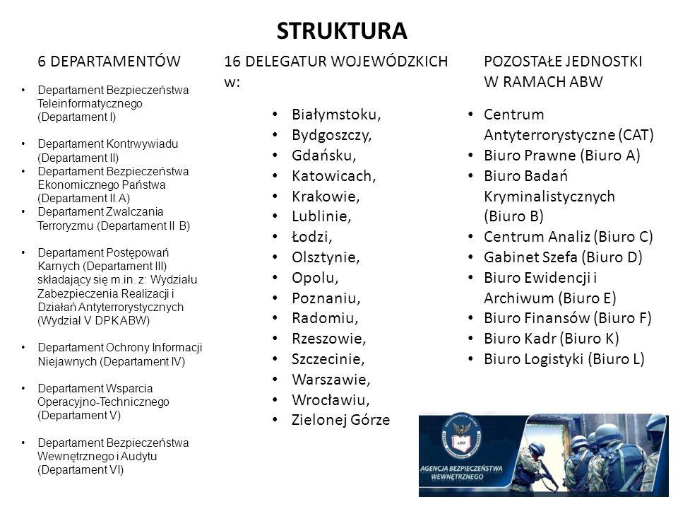 STRUKTURA 6 DEPARTAMENTÓW Departament Bezpieczeństwa Teleinformatycznego (Departament I) Departament Kontrwywiadu (Departament II) Departament Bezpiec