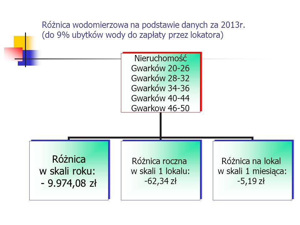Różnica wodomierzowa na podstawie danych za 2013r. (do 9% ubytków wody do zapłaty przez lokatora) Nieruchomość Gwarków 20-26 Gwarków 28-32 Gwarków 34-
