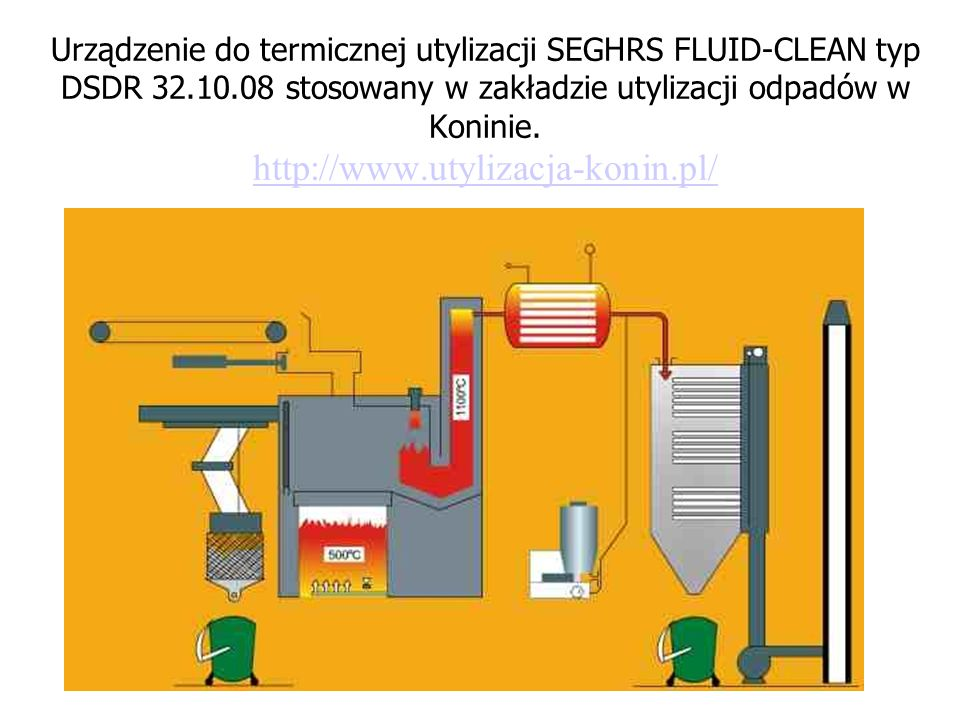 Urządzenie do termicznej utylizacji SEGHRS FLUID-CLEAN typ DSDR 32.10.08 stosowany w zakładzie utylizacji odpadów w Koninie.