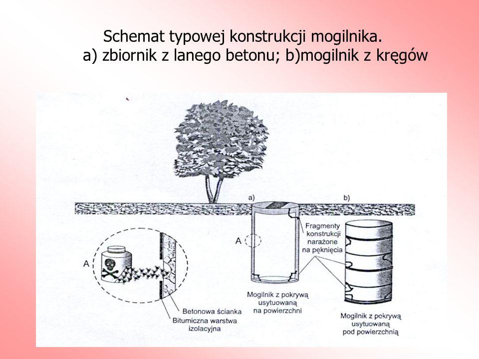 Schemat typowej konstrukcji mogilnika. a) zbiornik z lanego betonu; b)mogilnik z kręgów