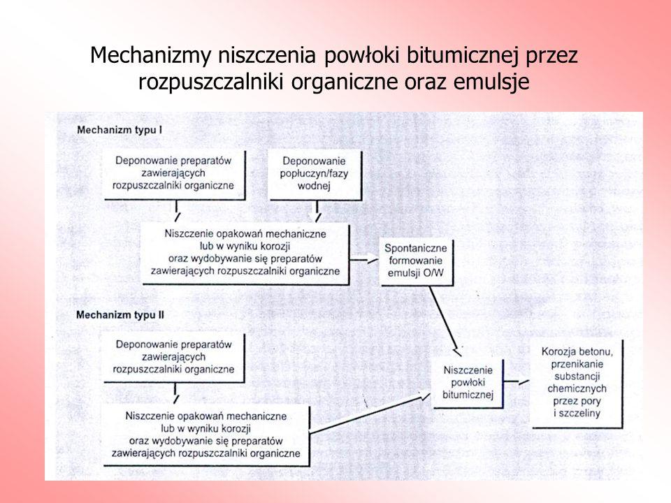 Mechanizmy niszczenia powłoki bitumicznej przez rozpuszczalniki organiczne oraz emulsje