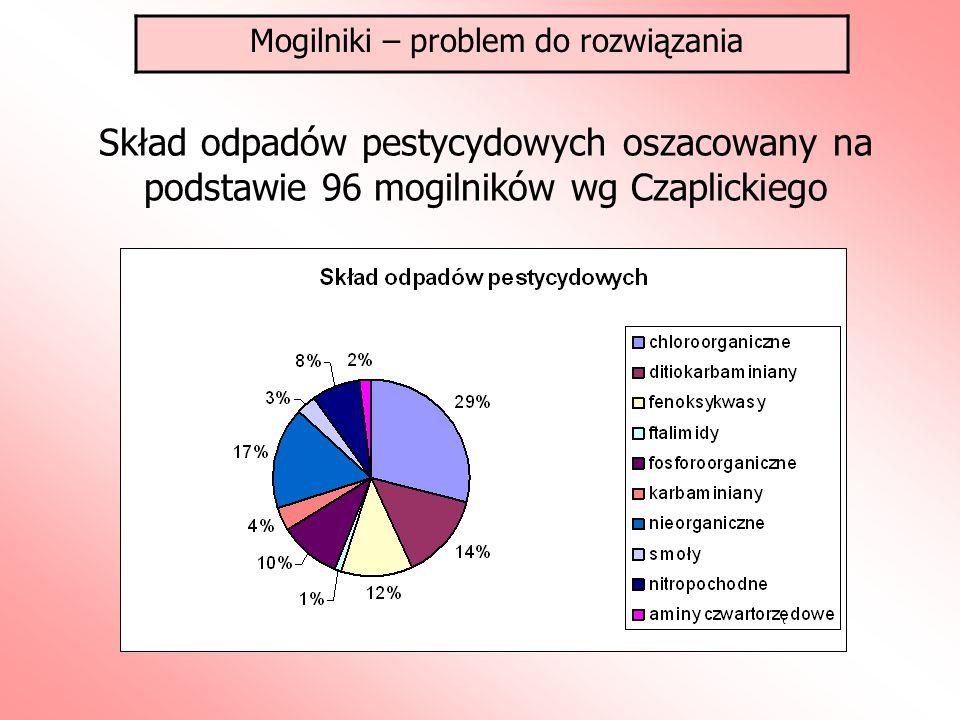 Skład odpadów pestycydowych oszacowany na podstawie 96 mogilników wg Czaplickiego Mogilniki – problem do rozwiązania