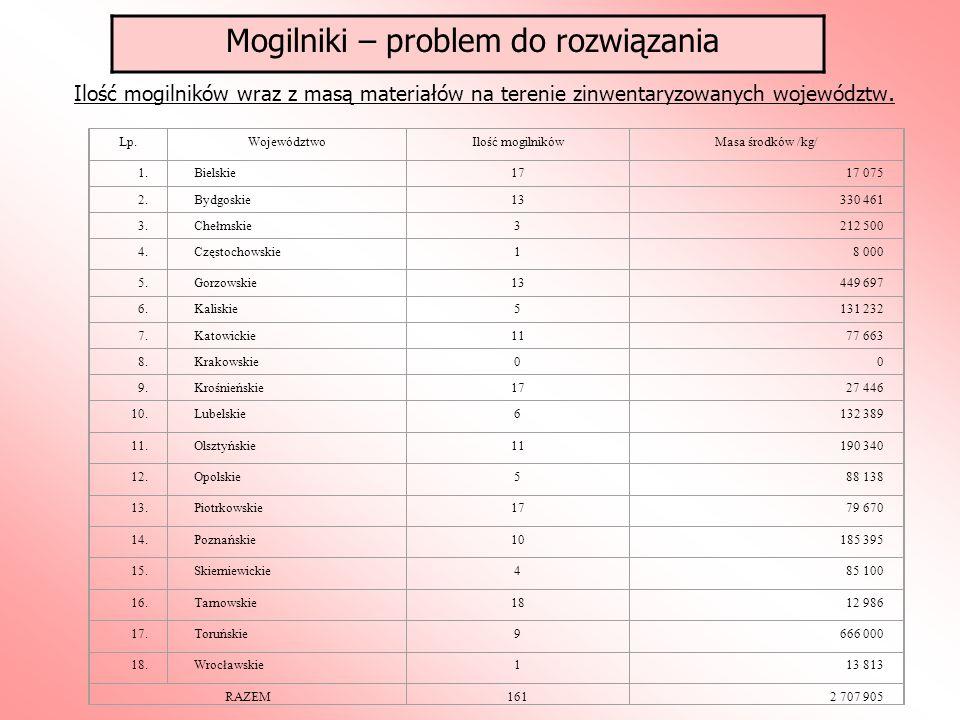 Lp.WojewództwoIlość mogilnikówMasa środków /kg/ 1.