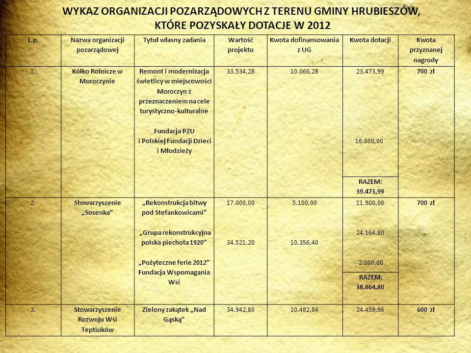 WYKAZ ORGANIZACJI POZARZĄDOWYCH Z TERENU GMINY HRUBIESZÓW, KTÓRE POZYSKAŁY DOTACJE W 2012 4.