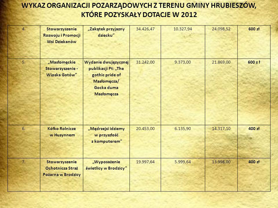 WYKAZ ORGANIZACJI POZARZĄDOWYCH Z TERENU GMINY HRUBIESZÓW, KTÓRE POZYSKAŁY DOTACJE W 2012 8.