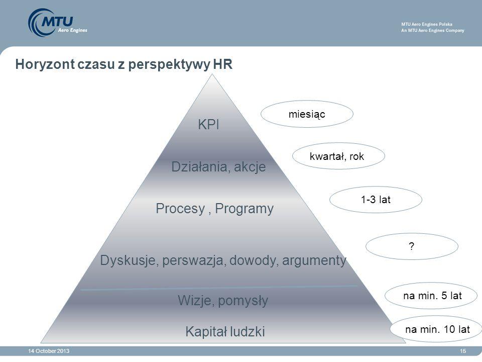 14 October 201315 Horyzont czasu z perspektywy HR KPI Procesy, Programy Dyskusje, perswazja, dowody, argumenty Wizje, pomysły Działania, akcje miesiąc