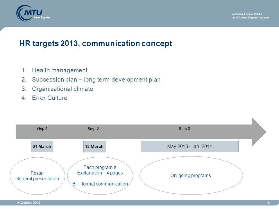 14 October 201318 HR targets 2013, communication concept 1.Health management 2.Succession plan – long term development plan 3.Organizational climate 4.Error Culture Step 2 Step 1 Step 3 01 March 12 March May 2013– Jan.