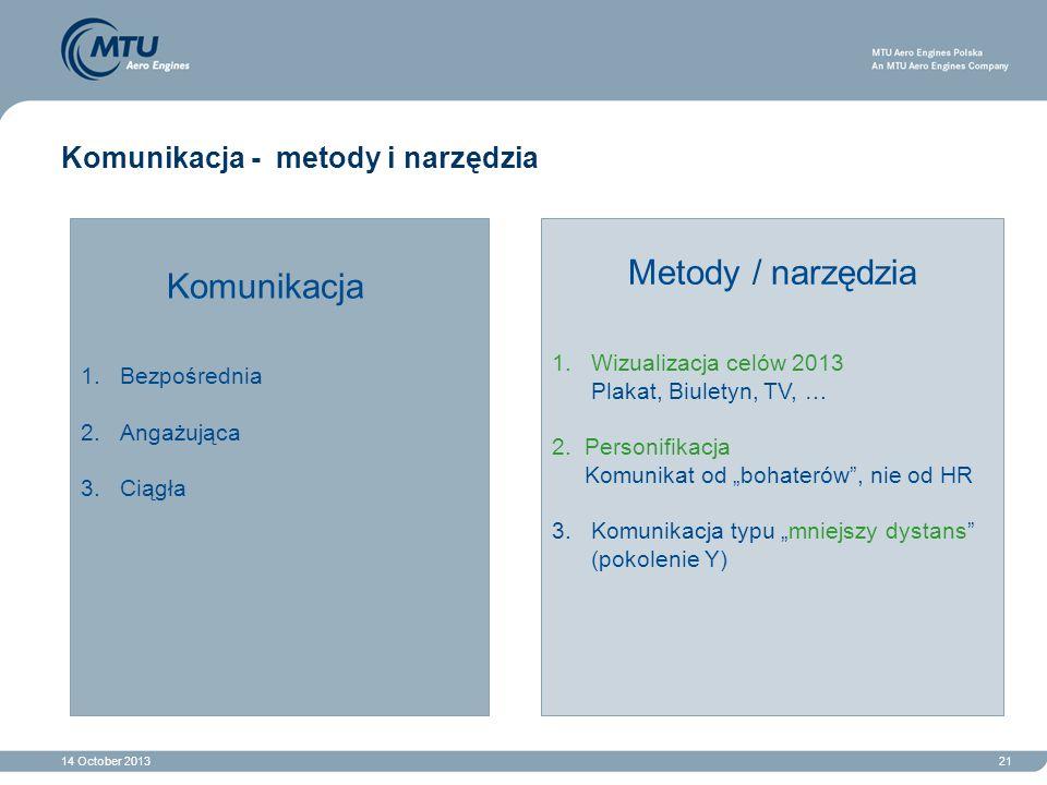 14 October 201321 Komunikacja - metody i narzędzia Komunikacja 1.Bezpośrednia 2.Angażująca 3.Ciągła Metody / narzędzia 1.Wizualizacja celów 2013 Plaka