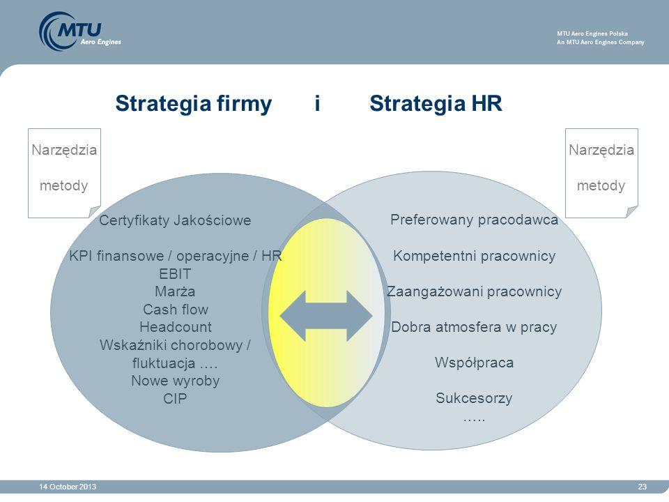 14 October 201323 Strategia firmy i Strategia HR Preferowany pracodawca Kompetentni pracownicy Zaangażowani pracownicy Dobra atmosfera w pracy Współpr