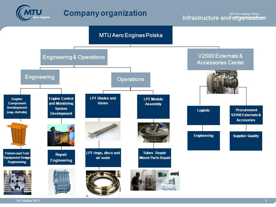 14 October 201377 MTU Aero Engines Polska Engineering & Operations Tubes Repair Mixed Parts Repair Engine Component Development (esp. Airfoils) LPT ri