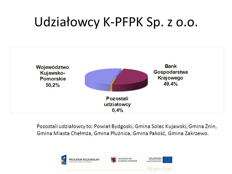 Udziałowcy K-PFPK Sp. z o.o.