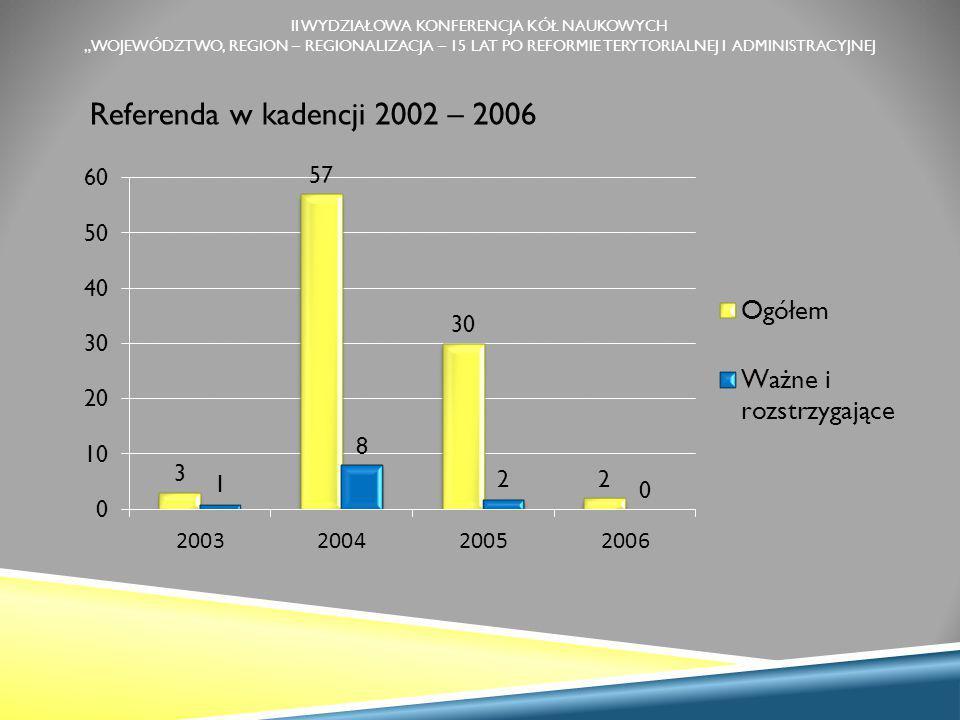 """II WYDZIAŁOWA KONFERENCJA KÓŁ NAUKOWYCH """"WOJEWÓDZTWO, REGION – REGIONALIZACJA – 15 LAT PO REFORMIE TERYTORIALNEJ I ADMINISTRACYJNEJ Referenda w kadencji 2002 – 2006"""