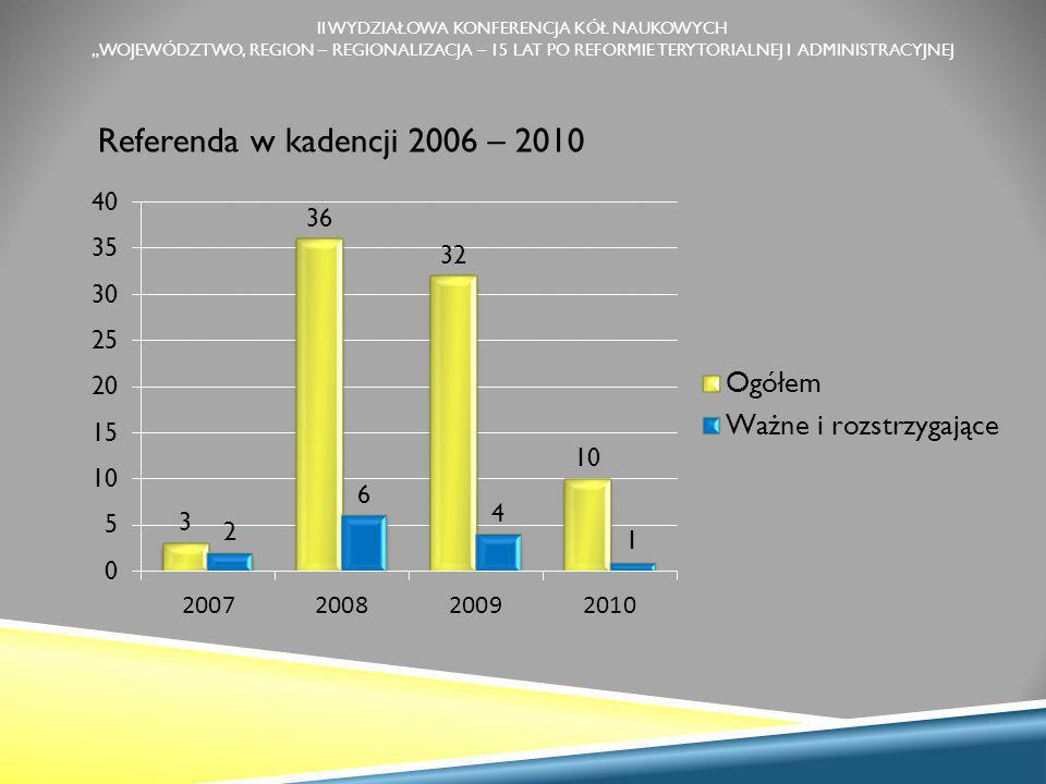 """II WYDZIAŁOWA KONFERENCJA KÓŁ NAUKOWYCH """"WOJEWÓDZTWO, REGION – REGIONALIZACJA – 15 LAT PO REFORMIE TERYTORIALNEJ I ADMINISTRACYJNEJ Referenda w kadencji 2006 – 2010"""