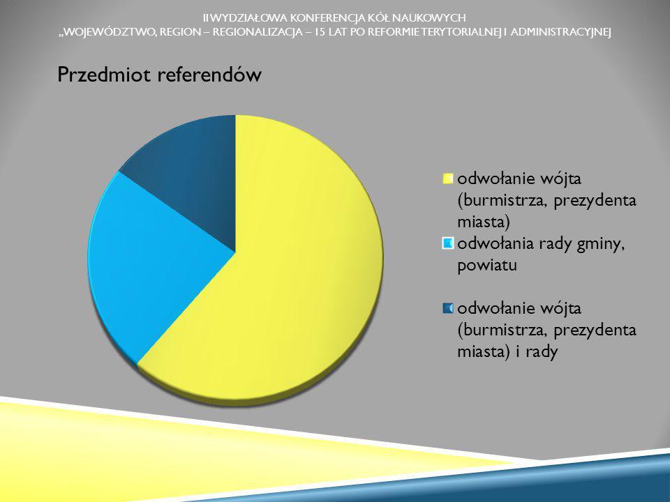 """II WYDZIAŁOWA KONFERENCJA KÓŁ NAUKOWYCH """"WOJEWÓDZTWO, REGION – REGIONALIZACJA – 15 LAT PO REFORMIE TERYTORIALNEJ I ADMINISTRACYJNEJ Przedmiot referendów"""