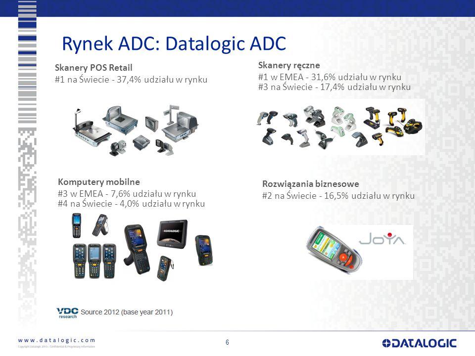 Rynek ADC: Datalogic ADC 6 Skanery POS Retail #1 na Świecie - 37,4% udziału w rynku Skanery ręczne #1 w EMEA - 31,6% udziału w rynku #3 na Świecie - 17,4% udziału w rynku Komputery mobilne #3 w EMEA - 7,6% udziału w rynku #4 na Świecie - 4,0% udziału w rynku Rozwiązania biznesowe #2 na Świecie - 16,5% udziału w rynku