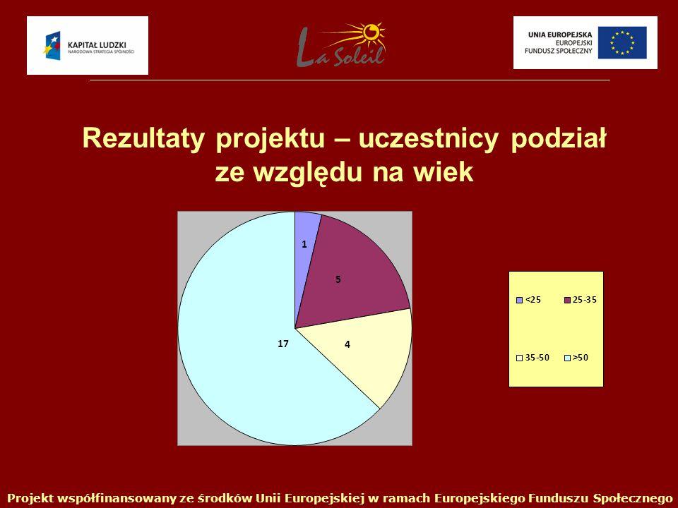 Projekt współfinansowany ze środków Unii Europejskiej w ramach Europejskiego Funduszu Społecznego Rezultaty projektu – uczestnicy podział ze względu na wiek