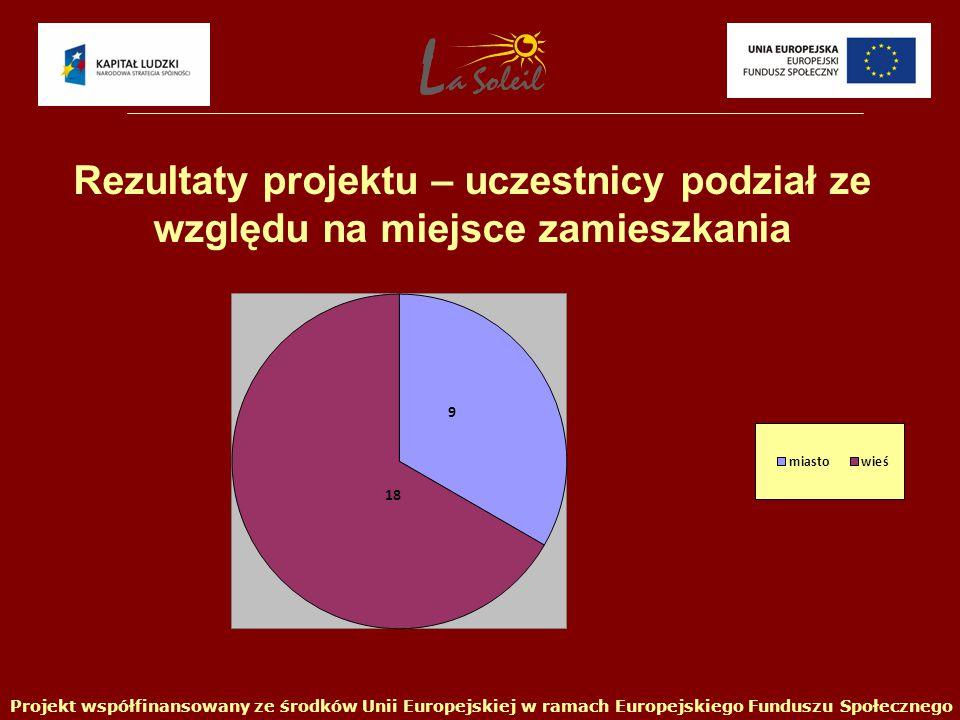 Projekt współfinansowany ze środków Unii Europejskiej w ramach Europejskiego Funduszu Społecznego Rezultaty projektu – uczestnicy podział ze względu na miejsce zamieszkania