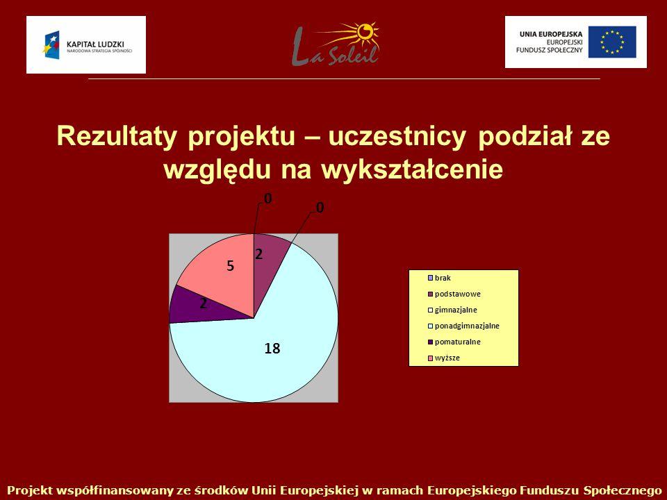 Projekt współfinansowany ze środków Unii Europejskiej w ramach Europejskiego Funduszu Społecznego Rezultaty projektu – uczestnicy podział ze względu na wykształcenie