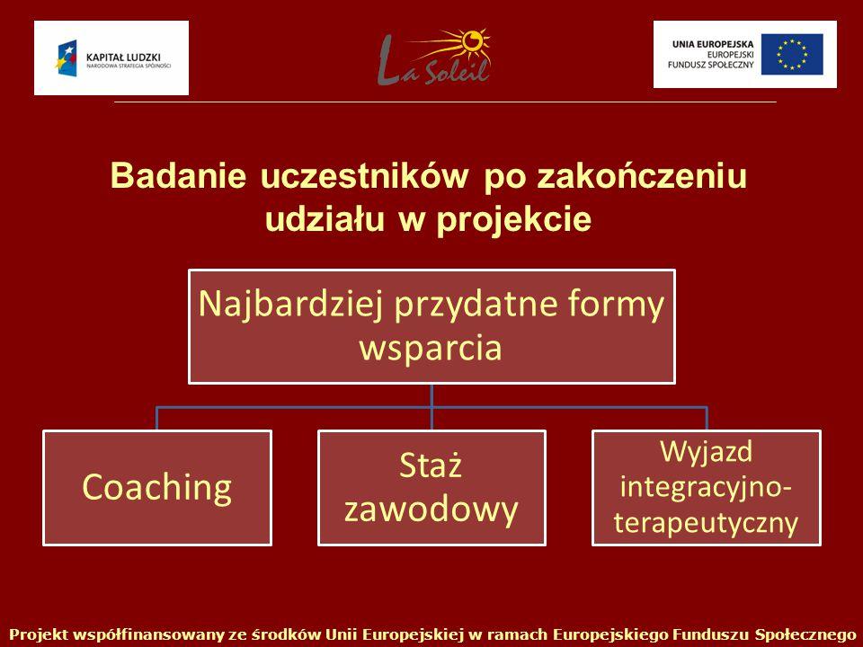 Najbardziej przydatne formy wsparcia Coaching Staż zawodowy Wyjazd integracyjno- terapeutyczny Projekt współfinansowany ze środków Unii Europejskiej w ramach Europejskiego Funduszu Społecznego Badanie uczestników po zakończeniu udziału w projekcie