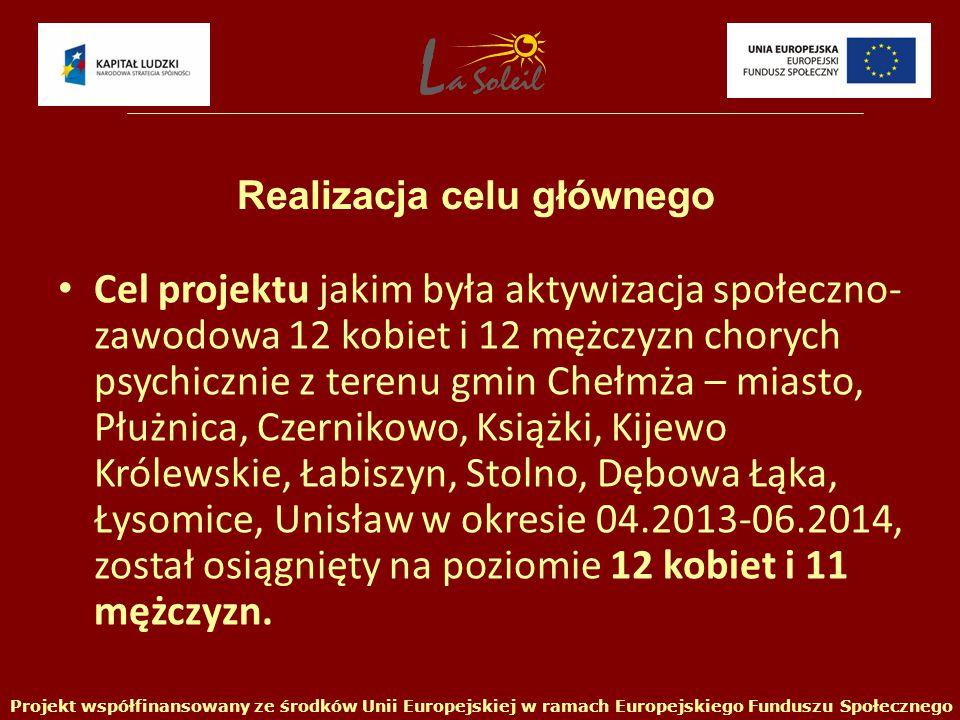 Cel projektu jakim była aktywizacja społeczno- zawodowa 12 kobiet i 12 mężczyzn chorych psychicznie z terenu gmin Chełmża – miasto, Płużnica, Czernikowo, Książki, Kijewo Królewskie, Łabiszyn, Stolno, Dębowa Łąka, Łysomice, Unisław w okresie 04.2013-06.2014, został osiągnięty na poziomie 12 kobiet i 11 mężczyzn.