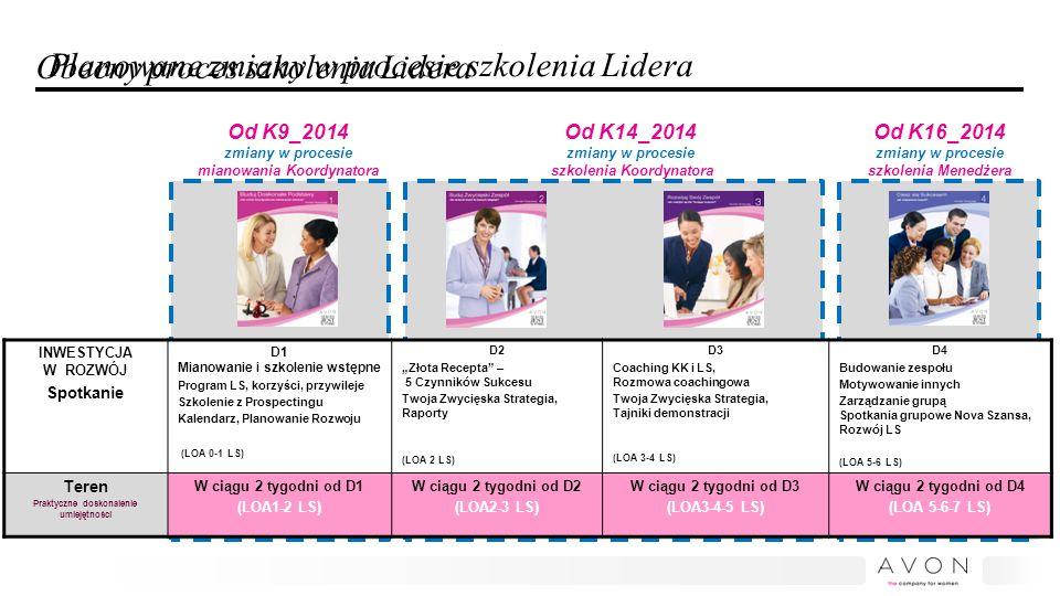 Zmiany w procesie certyfikacji PATD Od kampanii 09/2014 mianowanie Koordynatora wg nowego przewodnika Witaj w Programie Sukces jest w Tobie Pozostałe zasady certyfikacji pozostają bez zmian.