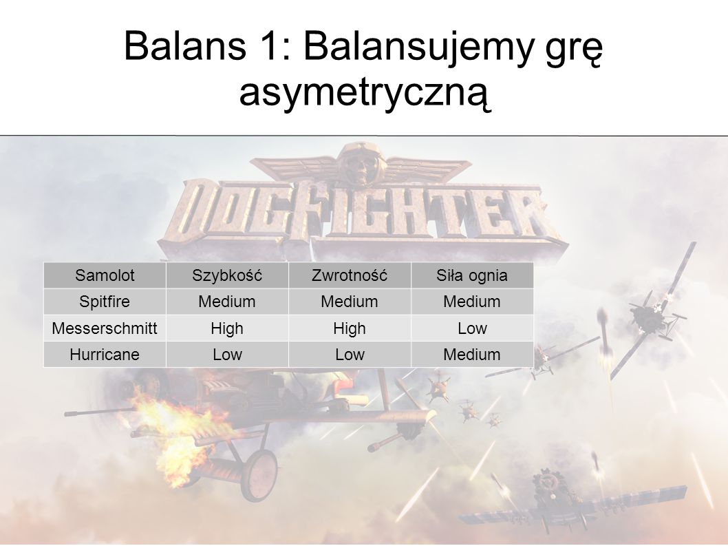 Balans 1: Balansujemy grę asymetryczną SamolotSzybkośćZwrotnośćSiła ogniaSuma SpitfireMedium (2) 6 MesserschmittHigh (3) Low (1)7 HurricaneLow (1) Medium (2)4