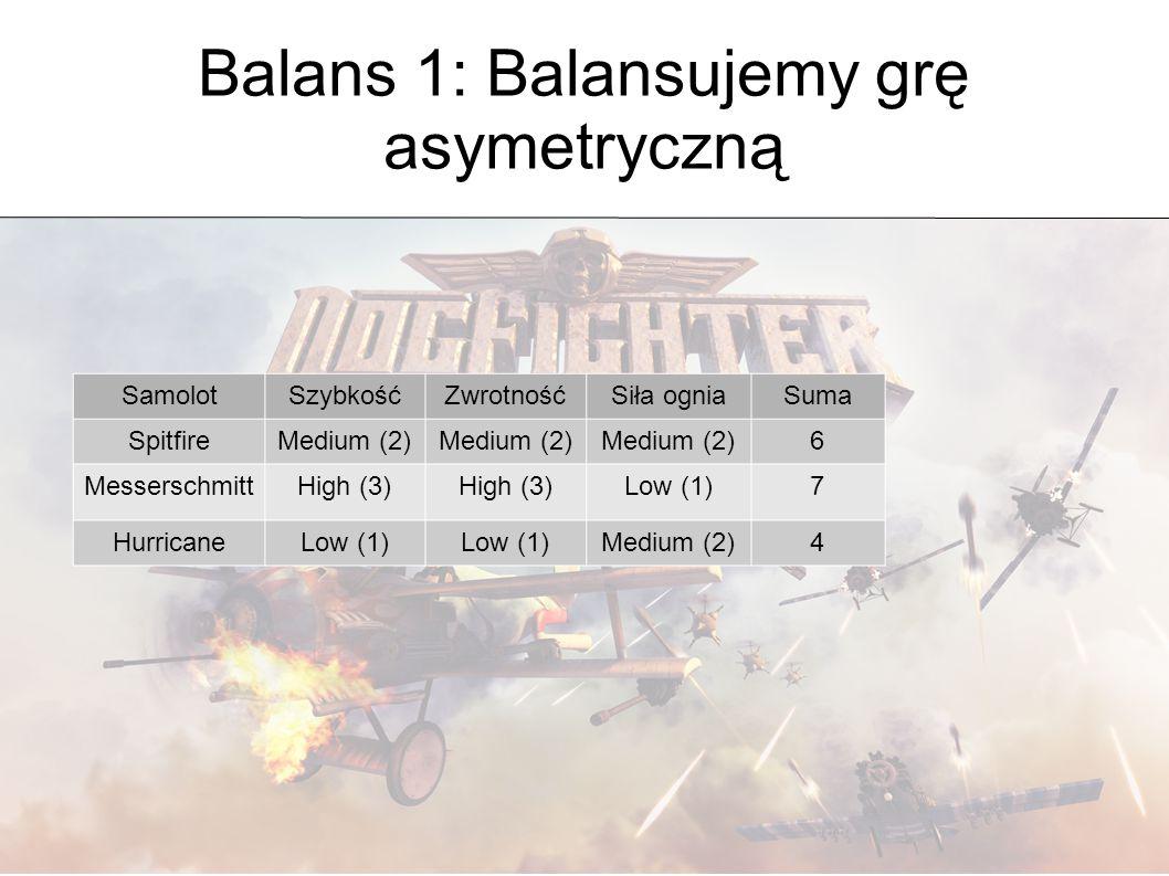 Balans 1: Balansujemy grę asymetryczną SamolotSzybkośćZwrotnośćSiła ogniaSuma SpitfireMedium (2) 6 MesserschmittHigh (3) Low (1)7 HurricaneLow (1) Med