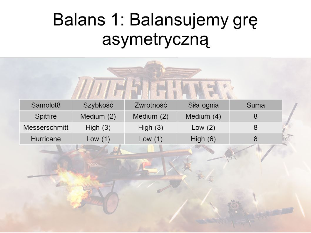 Balans 1: Balansujemy grę asymetryczną Samolot8SzybkośćZwrotnośćSiła ogniaSuma SpitfireMedium (2) Medium (4)8 MesserschmittHigh (3) Low (2)8 HurricaneLow (1) High (6)8