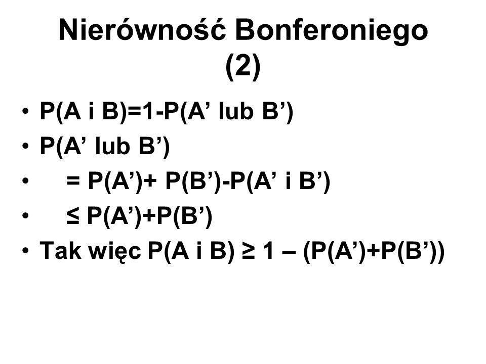 Nierówność Bonferoniego (2) P(A i B)=1-P(A' lub B') P(A' lub B') = P(A')+ P(B')-P(A' i B') ≤ P(A')+P(B') Tak więc P(A i B) ≥ 1 – (P(A')+P(B'))