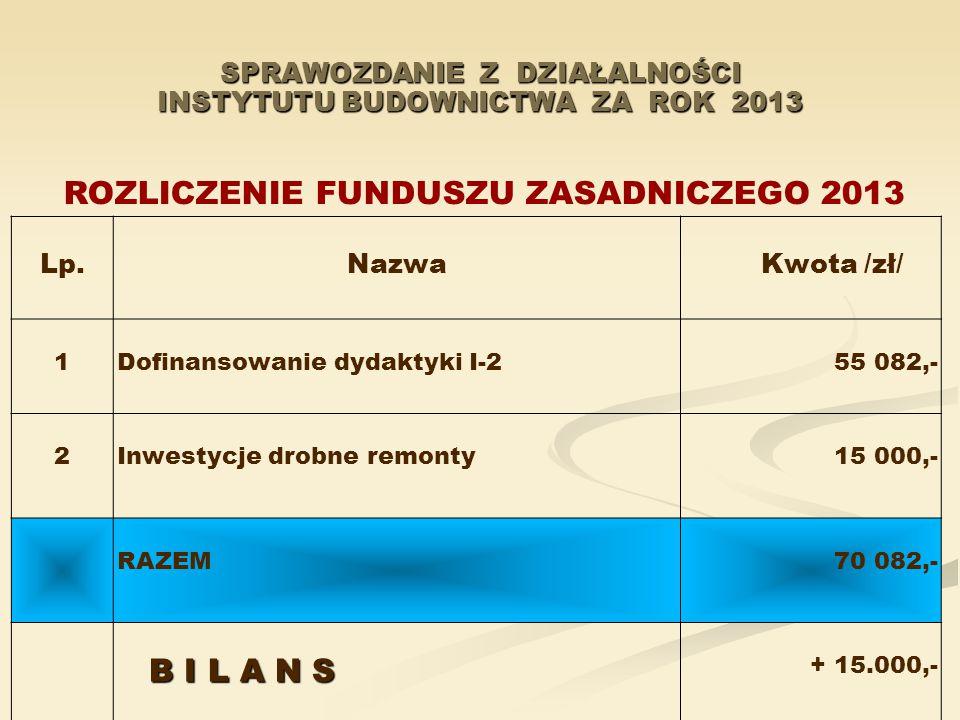 SPRAWOZDANIE Z DZIAŁALNOŚCI INSTYTUTU BUDOWNICTWA ZA ROK 2013 Lp. Nazwa Kwota /zł/ 1 Dofinansowanie dydaktyki I-2 55 082,- 2 Inwestycje drobne remonty