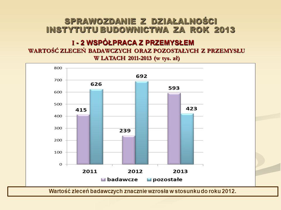 SPRAWOZDANIE Z DZIAŁALNOŚCI INSTYTUTU BUDOWNICTWA ZA ROK 2013 I - 2 WSPÓŁPRACA Z PRZEMYSŁEM WARTOŚĆ ZLECEŃ BADAWCZYCH ORAZ POZOSTAŁYCH Z PRZEMYSŁU W L