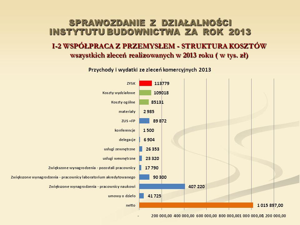 SPRAWOZDANIE Z DZIAŁALNOŚCI INSTYTUTU BUDOWNICTWA ZA ROK 2013 I-2 WSPÓŁPRACA Z PRZEMYSŁEM - STRUKTURA KOSZTÓW wszystkich zleceń realizowanych w 2013 roku ( w tys.