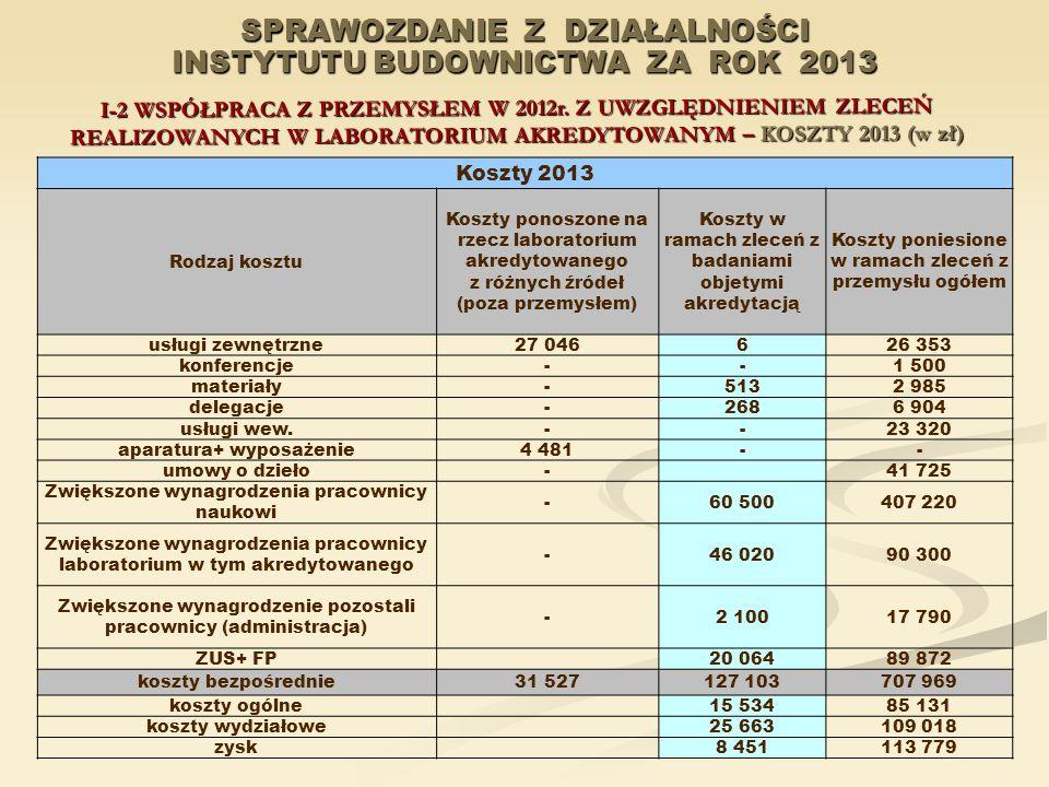 SPRAWOZDANIE Z DZIAŁALNOŚCI INSTYTUTU BUDOWNICTWA ZA ROK 2013 I-2 WSPÓŁPRACA Z PRZEMYSŁEM W 2012r. Z UWZGLĘDNIENIEM ZLECEŃ REALIZOWANYCH W LABORATORIU