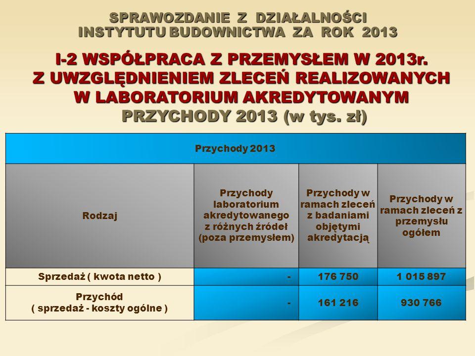 SPRAWOZDANIE Z DZIAŁALNOŚCI INSTYTUTU BUDOWNICTWA ZA ROK 2013 I-2 WSPÓŁPRACA Z PRZEMYSŁEM W 2013r. Z UWZGLĘDNIENIEM ZLECEŃ REALIZOWANYCH W LABORATORIU