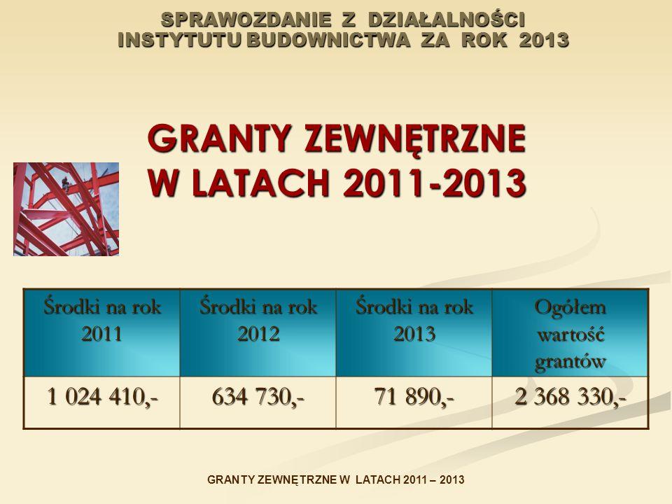 SPRAWOZDANIE Z DZIAŁALNOŚCI INSTYTUTU BUDOWNICTWA ZA ROK 2013 GRANTY ZEWNĘTRZNE W LATACH 2011-2013 Środki na rok 2011 Środki na rok 2012 Środki na rok 2013 Ogółem wartość grantów 1 024 410,- 634 730,- 71 890,- 2 368 330,- GRANTY ZEWNĘTRZNE W LATACH 2011 – 2013