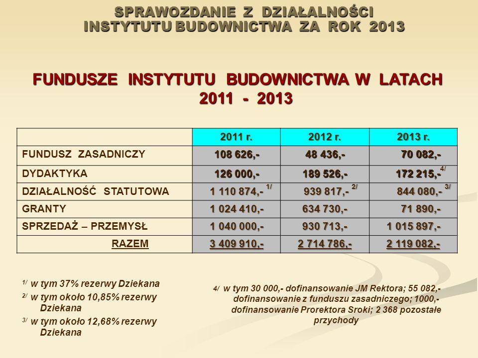 SPRAWOZDANIE Z DZIAŁALNOŚCI INSTYTUTU BUDOWNICTWA ZA ROK 2013 FUNDUSZE INSTYTUTU BUDOWNICTWA W LATACH 2011 - 2013 2011 r. 2012 r. 2013 r. FUNDUSZ ZASA