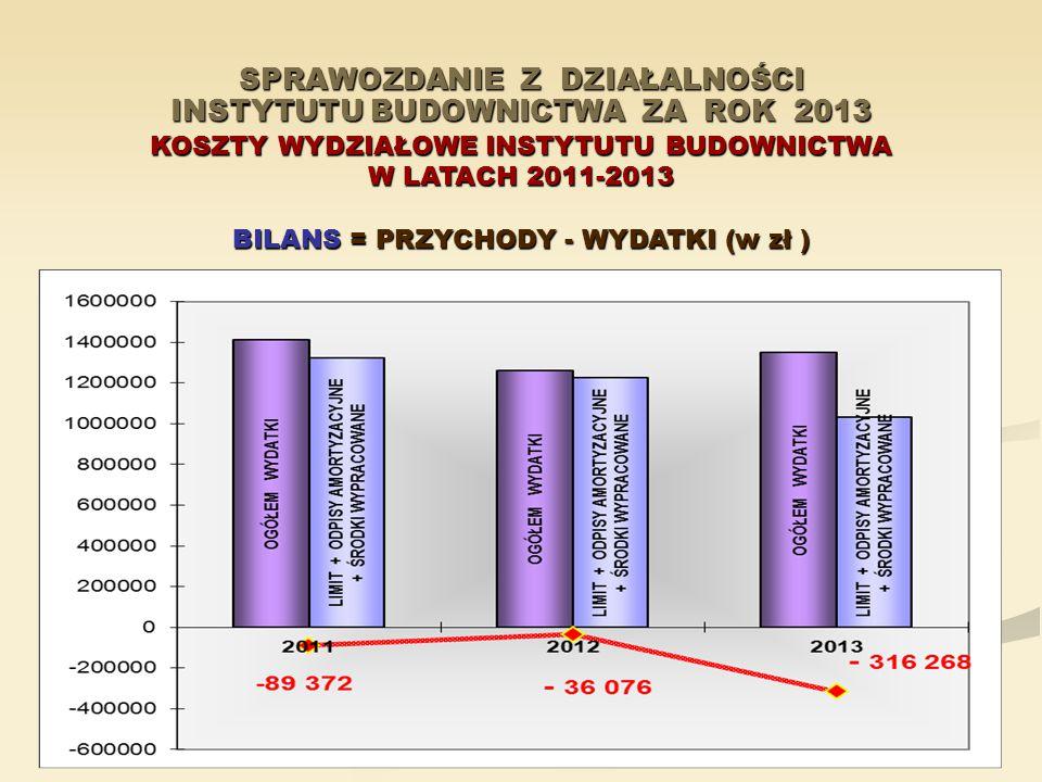 SPRAWOZDANIE Z DZIAŁALNOŚCI INSTYTUTU BUDOWNICTWA ZA ROK 2013 KOSZTY WYDZIAŁOWE INSTYTUTU BUDOWNICTWA W LATACH 2011-2013 BILANS = PRZYCHODY - WYDATKI (w zł )