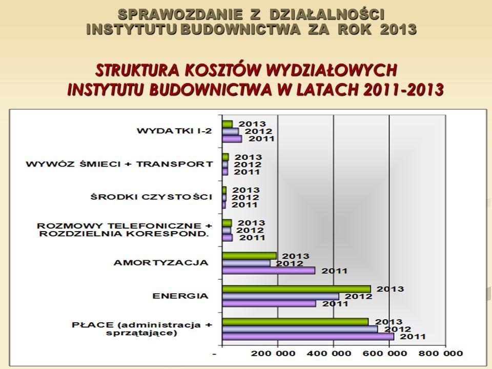 SPRAWOZDANIE Z DZIAŁALNOŚCI INSTYTUTU BUDOWNICTWA ZA ROK 2013 STRUKTURA KOSZTÓW WYDZIAŁOWYCH INSTYTUTU BUDOWNICTWA W LATACH 2011-2013