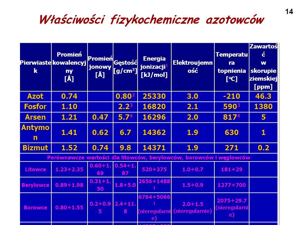 14 Właściwości fizykochemiczne azotowców
