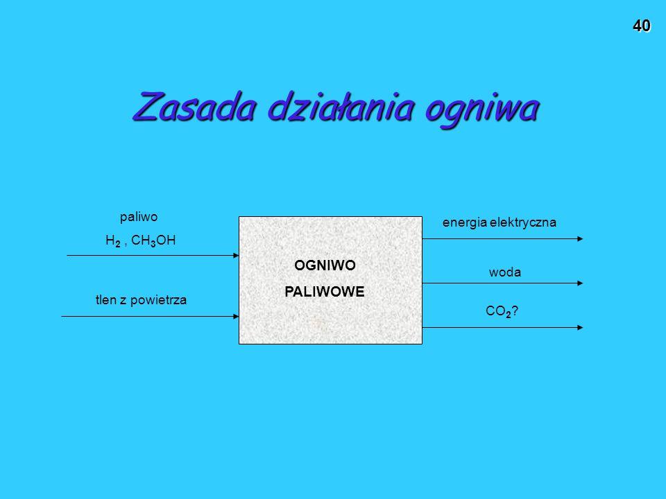 40 Zasada działania ogniwa energia elektryczna woda CO 2 ? tlen z powietrza paliwo H 2, CH 3 OH OGNIWO PALIWOWE
