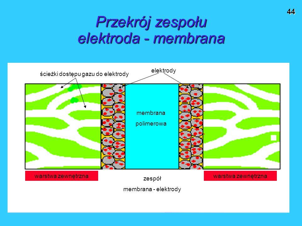 44 Przekrój zespołu elektroda - membrana warstwa zewnętrzna zespół membrana - elektrody ścieżki dostępu gazu do elektrody elektrody membrana polimerow