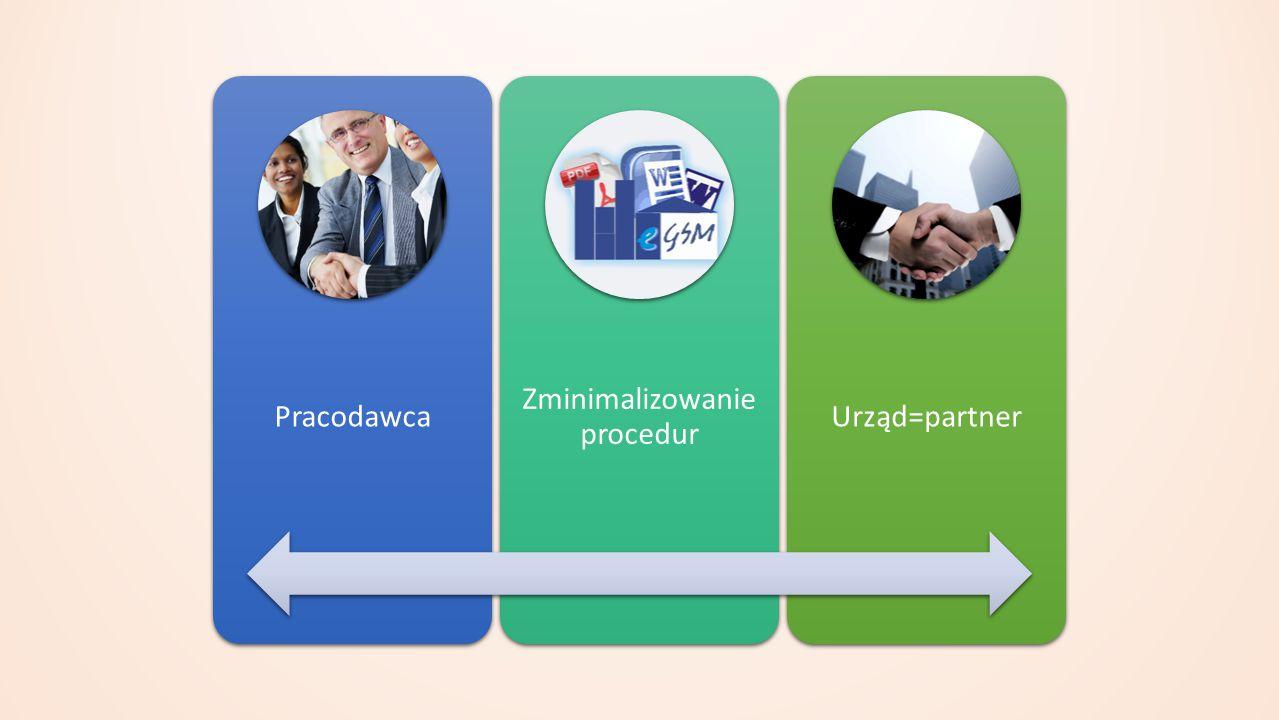 Pracodawca Zminimalizowanie procedur Urząd=partner