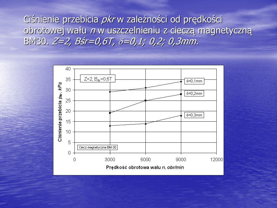 Ciśnienie przebicia pkr w zależności od prędkości obrotowej wału n w uszczelnieniu z cieczą magnetyczną BM30. Z=2, Bśr=0,6T,  =0,1; 0,2; 0,3mm.