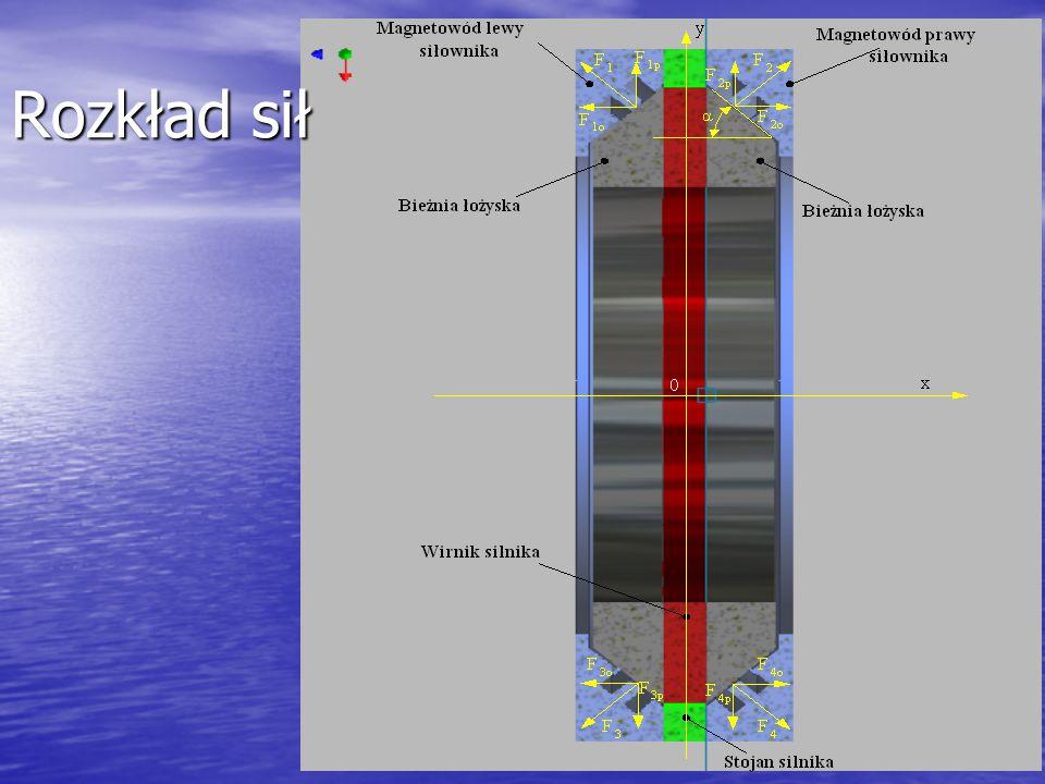 Stabilizacja aktywnego zawieszenia magnetycznego II Proponowane rozwiązania: Układ 5 niezależnych regulatorów typu PID (SISO) + nieliniowa transformacja odsprzęgająca, Układ 5 niezależnych regulatorów typu PID (SISO) + nieliniowa transformacja odsprzęgająca, Podejście nieliniowe: linearyzacja poprzez sprzężenie zwrotne (rozszerzenie istniejących wyników badań na przypadek łożyska wielowymiarowego) Podejście nieliniowe: linearyzacja poprzez sprzężenie zwrotne (rozszerzenie istniejących wyników badań na przypadek łożyska wielowymiarowego) Nieliniowa estymacja wektora prędkości wirnika, oraz wektora zakłóceń Nieliniowa estymacja wektora prędkości wirnika, oraz wektora zakłóceń