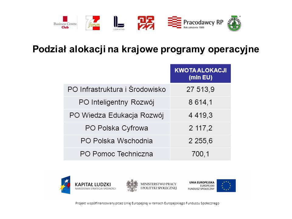 Projekt współfinansowany przez Unię Europejską w ramach Europejskiego Funduszu Społecznego KWOTA ALOKACJI (mln EU) PO Infrastruktura i Środowisko27 513,9 PO Inteligentny Rozwój8 614,1 PO Wiedza Edukacja Rozwój4 419,3 PO Polska Cyfrowa2 117,2 PO Polska Wschodnia2 255,6 PO Pomoc Techniczna700,1 Podział alokacji na krajowe programy operacyjne
