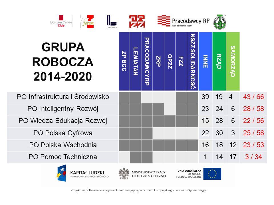 Projekt współfinansowany przez Unię Europejską w ramach Europejskiego Funduszu Społecznego GRUPA ROBOCZA 2014-2020 ZP BCC LEWIATAN PRACODAWCY RP ZRP O